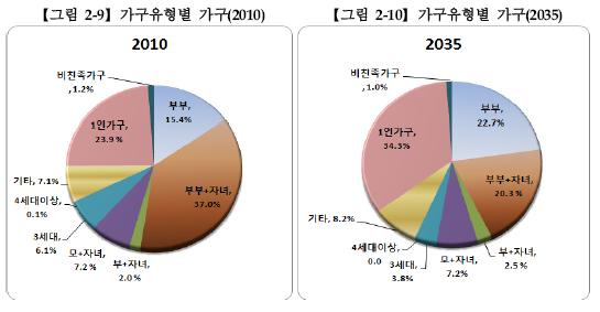 [통계청]장래가구추계 2010~2035