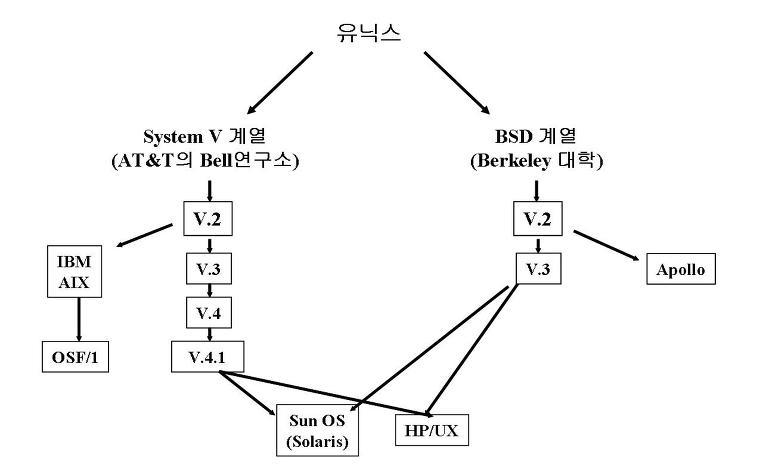 유닉스 계통도에 대한 이미지 검색결과